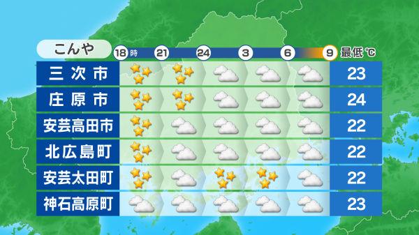 北 広島 天気